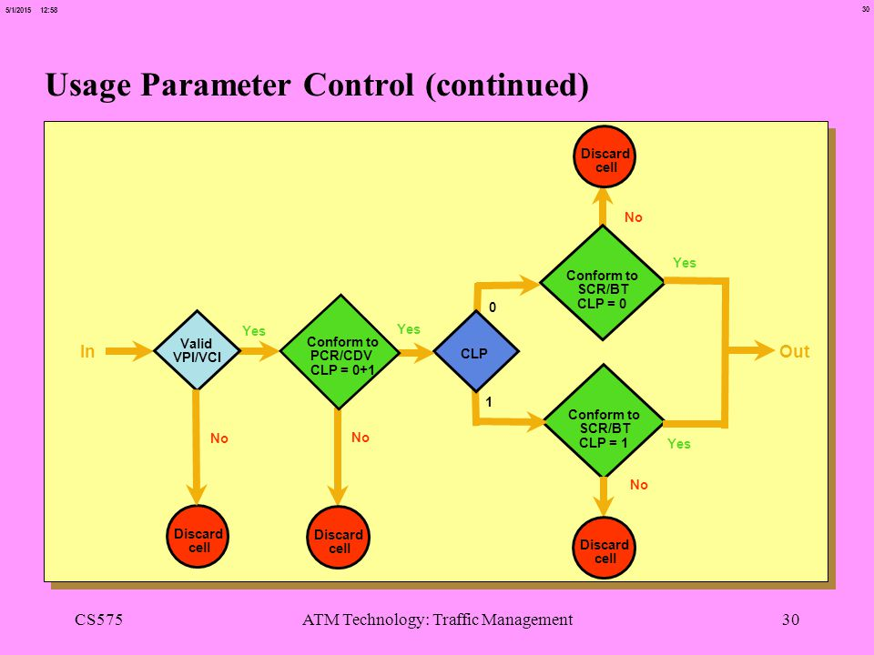 Usage Parameter Control (continued)