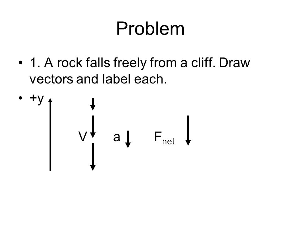 Problem 1. A rock falls freely from a cliff. Draw vectors and label each. +y V a Fnet