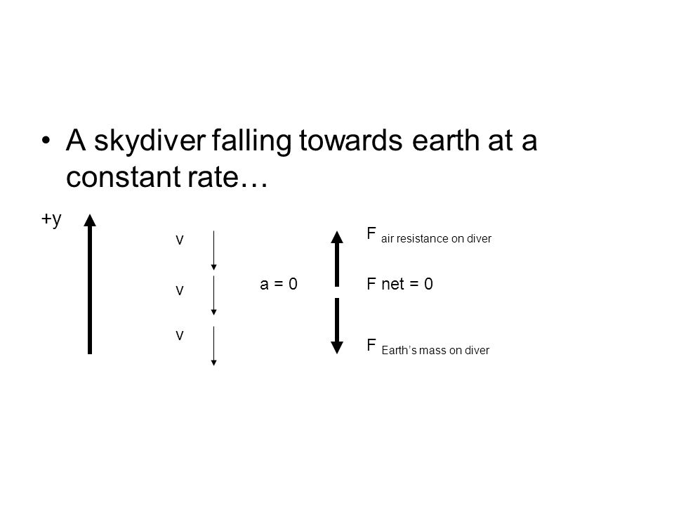 A skydiver falling towards earth at a constant rate… +y