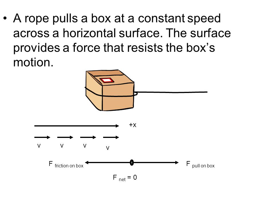 A rope pulls a box at a constant speed across a horizontal surface