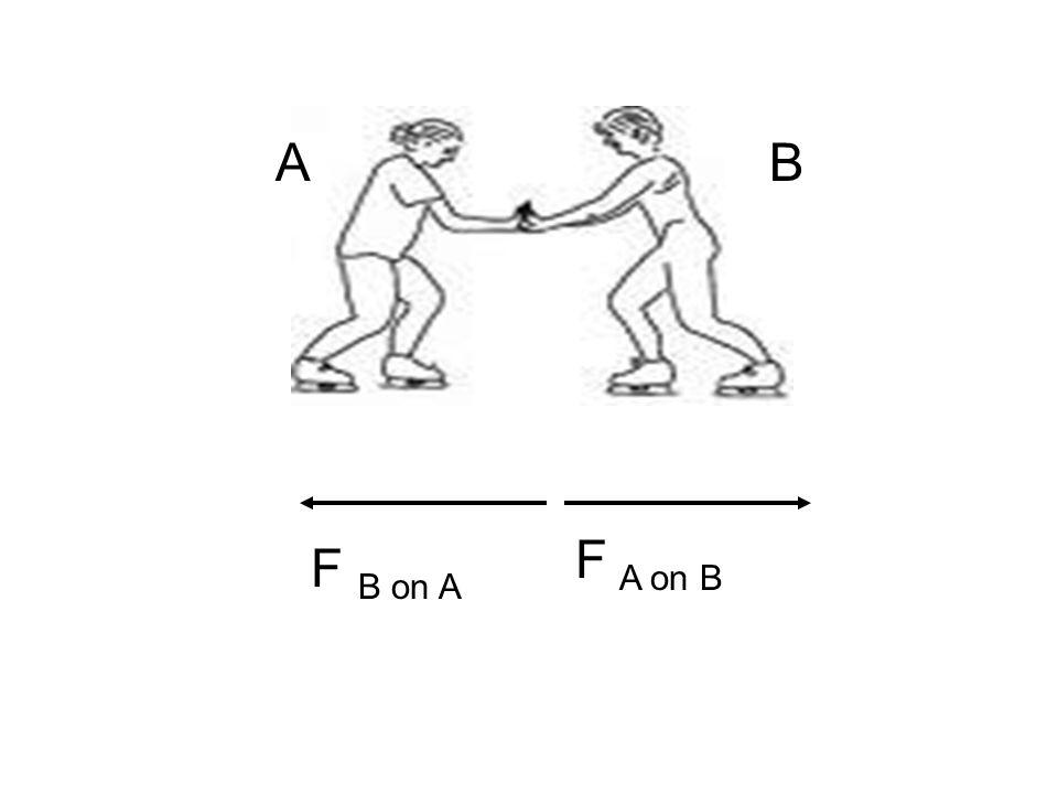 A B F A on B F B on A