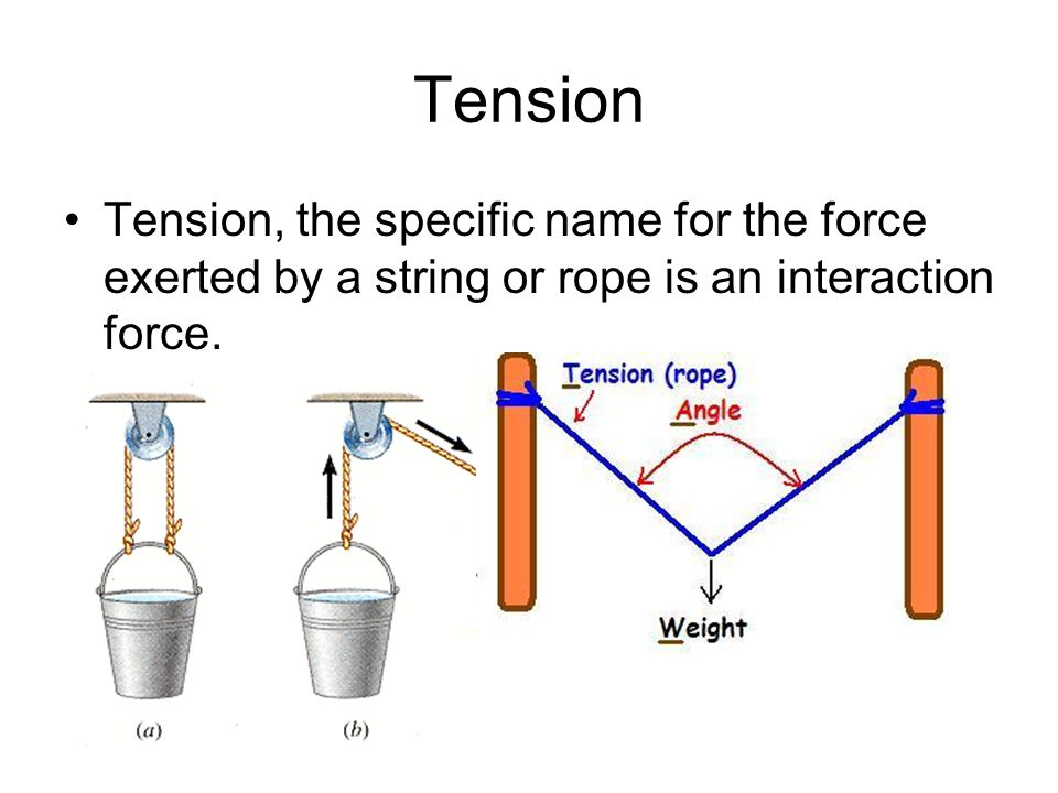 Tension Tension, the specific name for the force exerted by a string or rope is an interaction force.