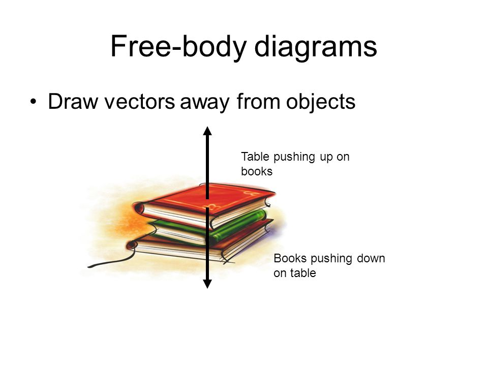 Free-body diagrams Draw vectors away from objects