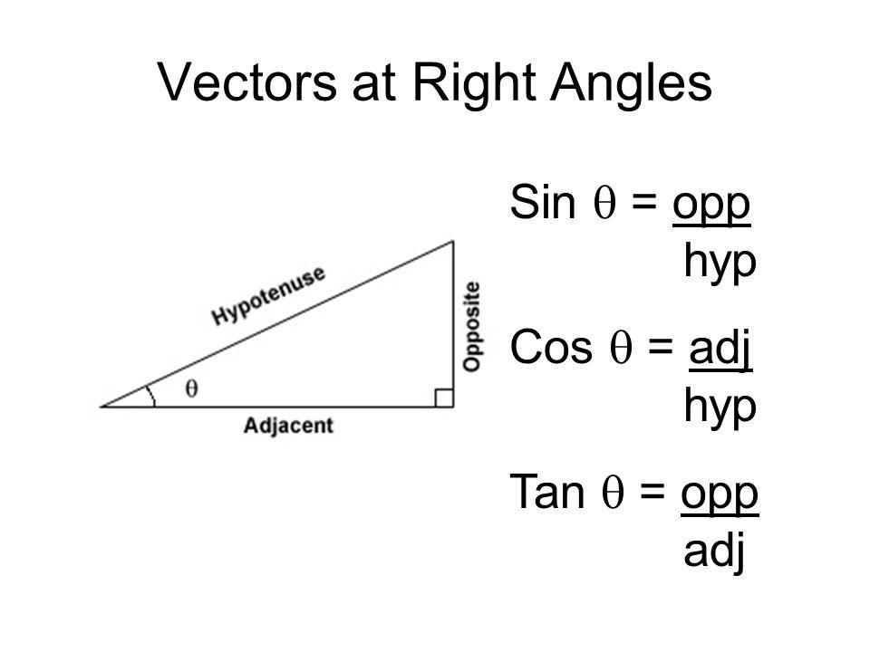Vectors at Right Angles