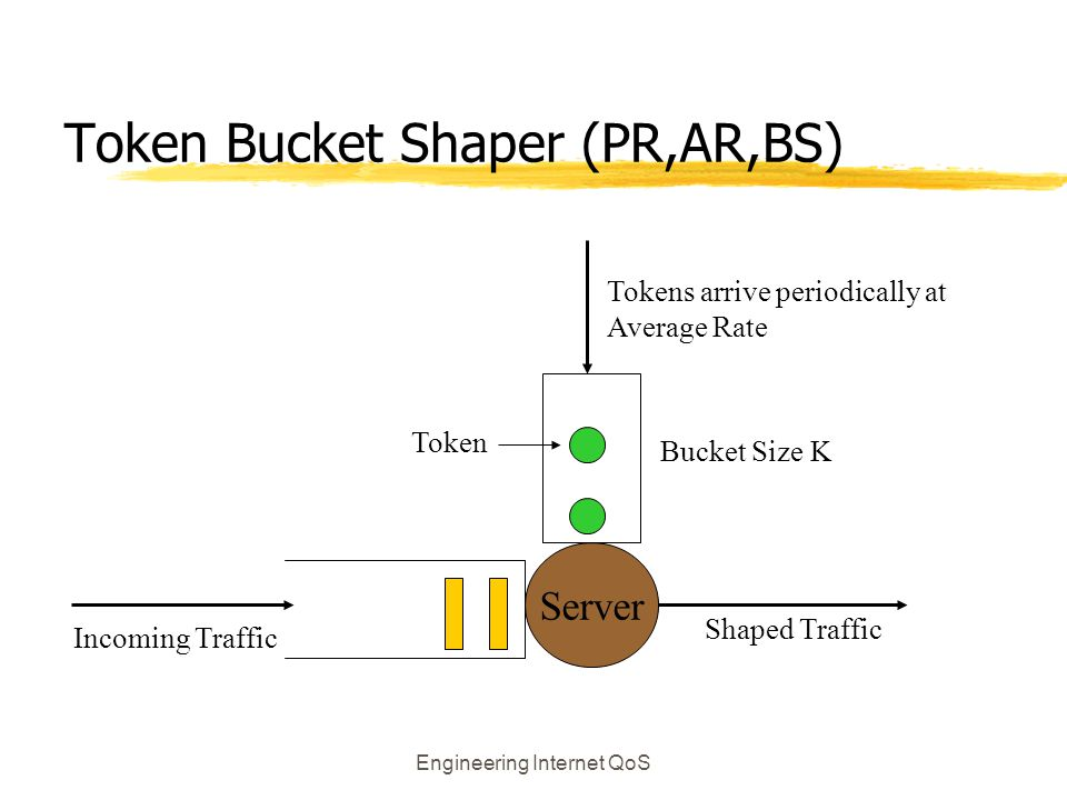 Token Bucket Shaper (PR,AR,BS)