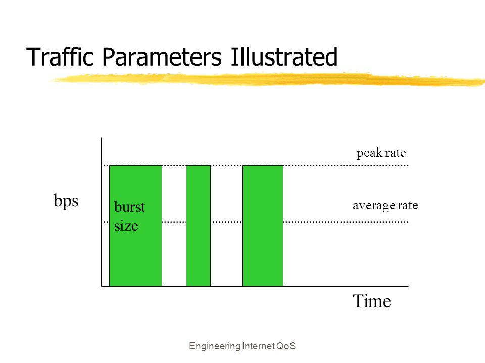 Traffic Parameters Illustrated