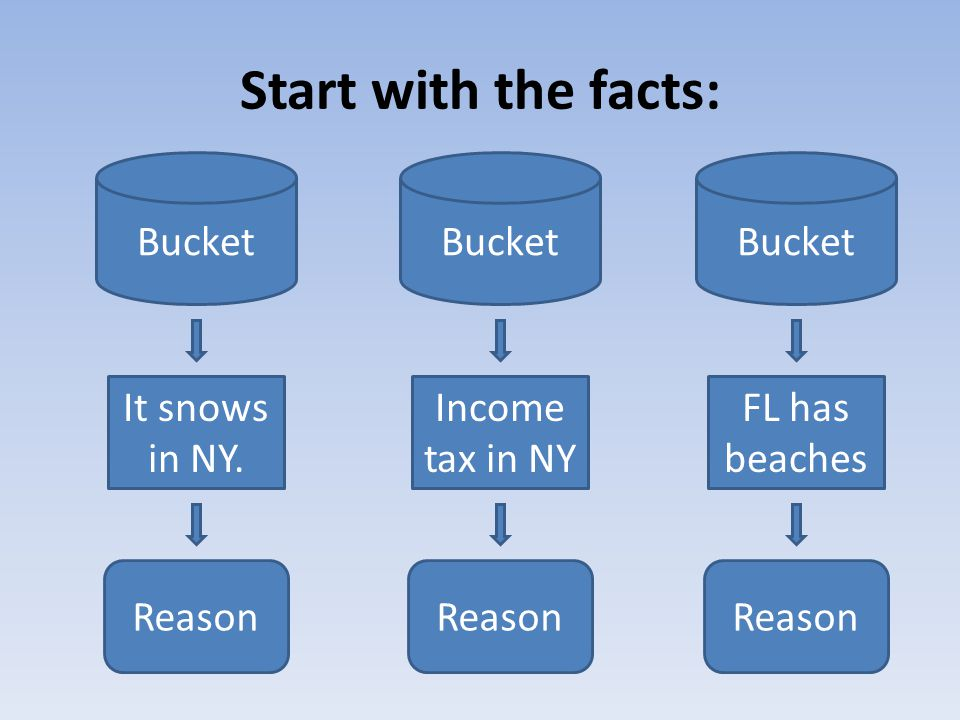 Start with the facts: Bucket It snows in NY. Reason Bucket