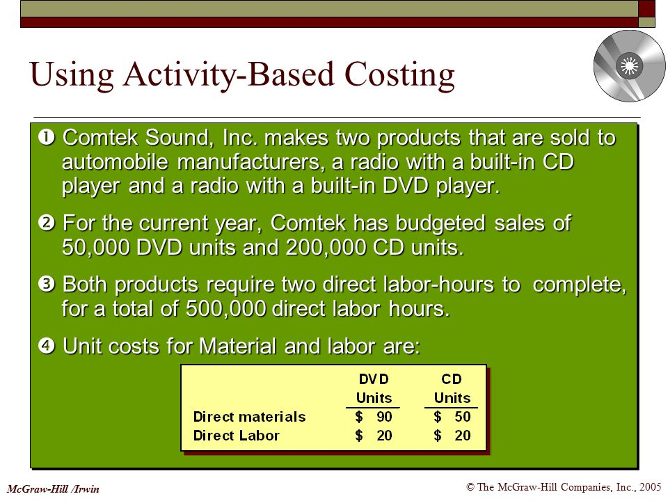 Using Activity-Based Costing