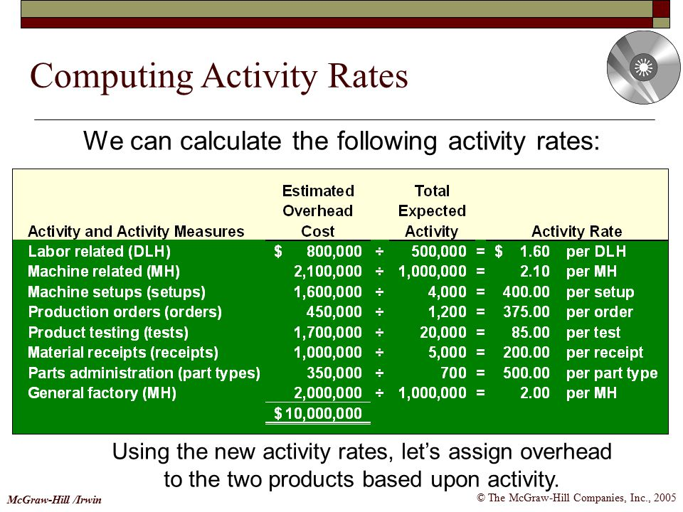 Computing Activity Rates