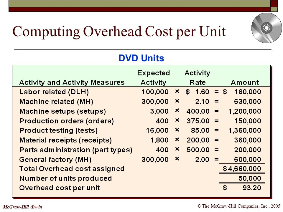 Computing Overhead Cost per Unit