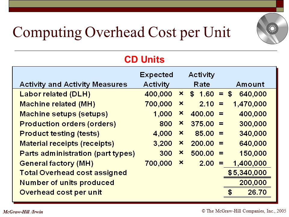 Computing Overhead Cost per Unit