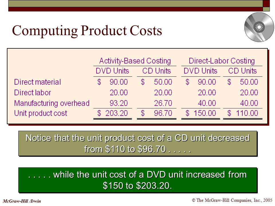 Computing Product Costs