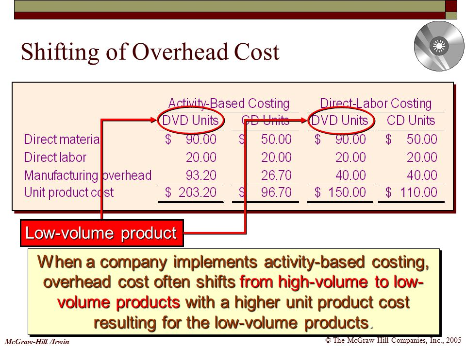 Shifting of Overhead Cost