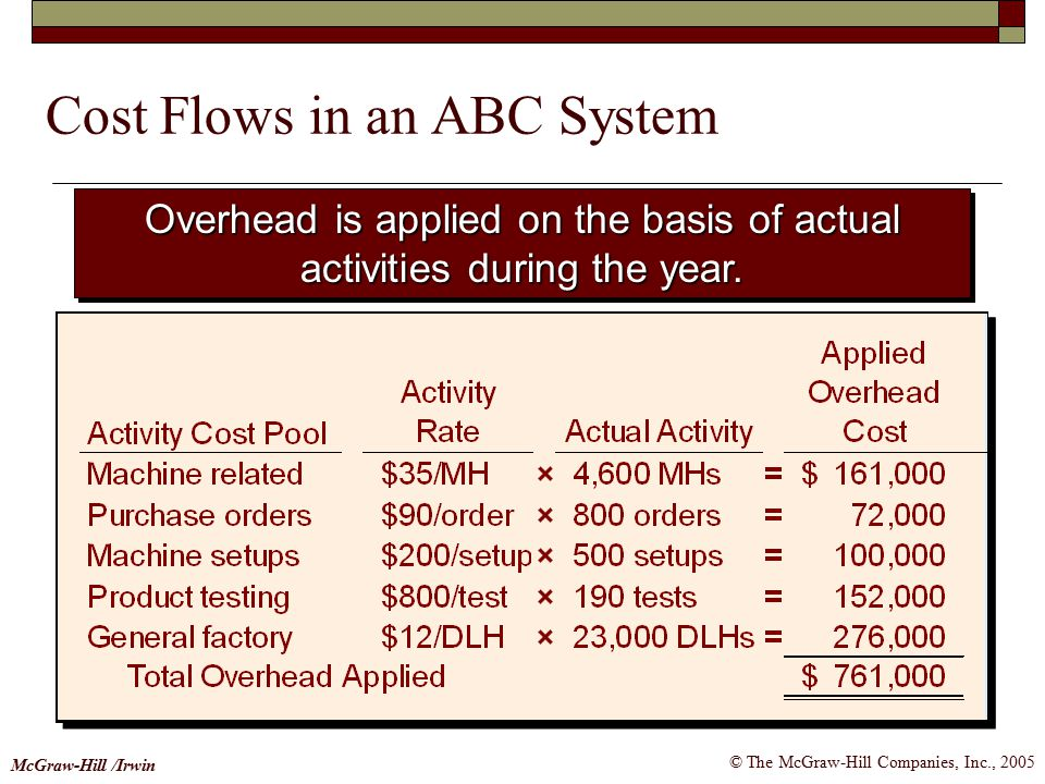 Cost Flows in an ABC System