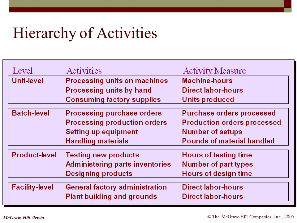 Hierarchy of Activities
