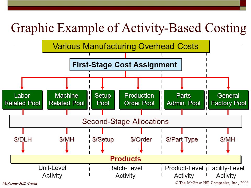 Graphic Example of Activity-Based Costing