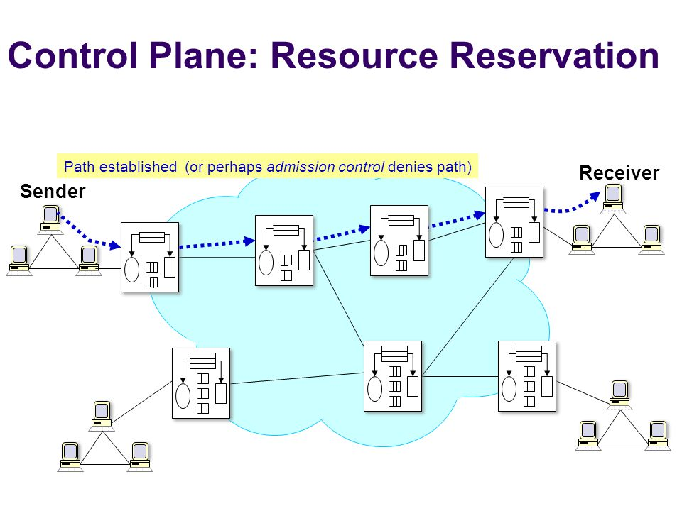 Control Plane: Resource Reservation