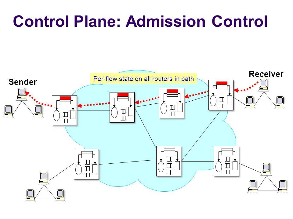 Control Plane: Admission Control