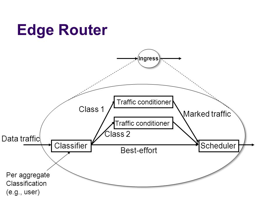 Edge Router Class 1 Marked traffic Class 2 Data traffic Classifier