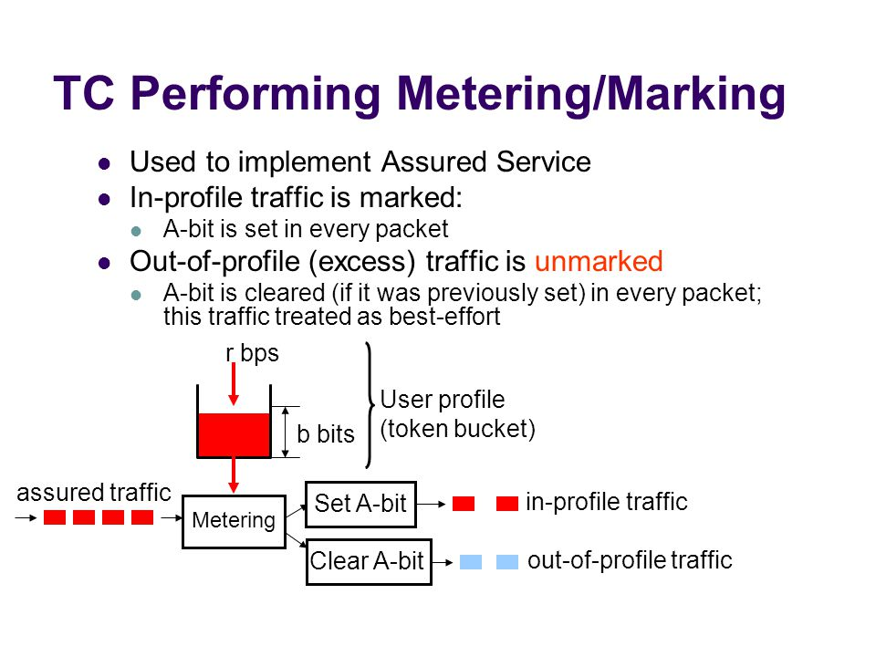 TC Performing Metering/Marking
