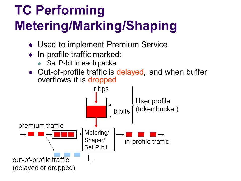 TC Performing Metering/Marking/Shaping