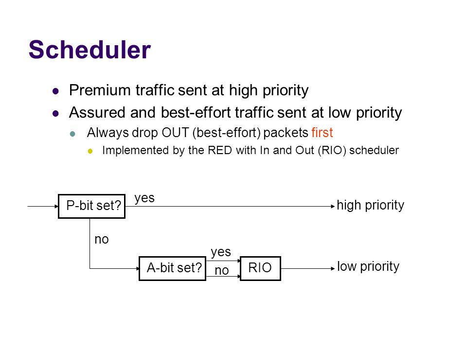 Scheduler Premium traffic sent at high priority