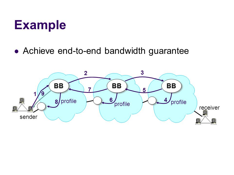 Example Achieve end-to-end bandwidth guarantee BB BB BB 2 3 1 7 5 9 8