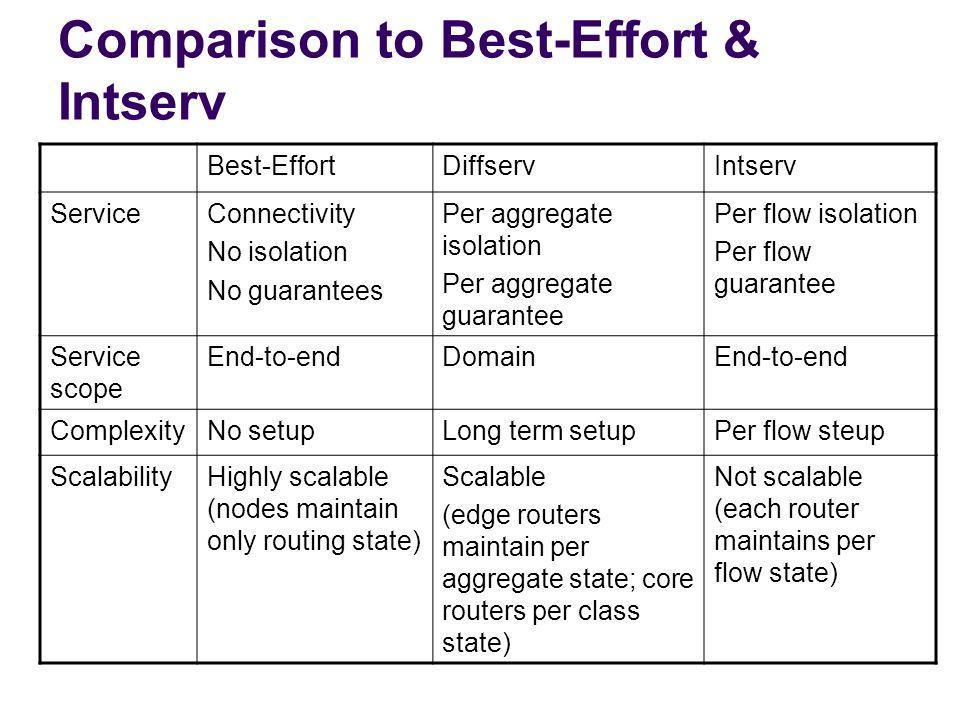 Comparison to Best-Effort & Intserv