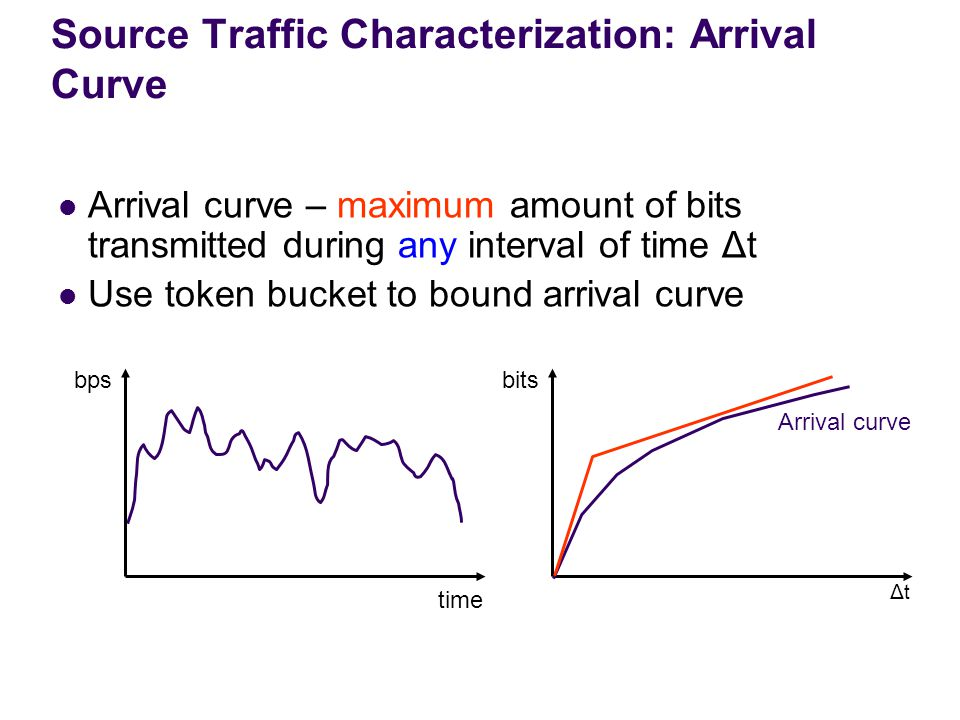 Source Traffic Characterization: Arrival Curve