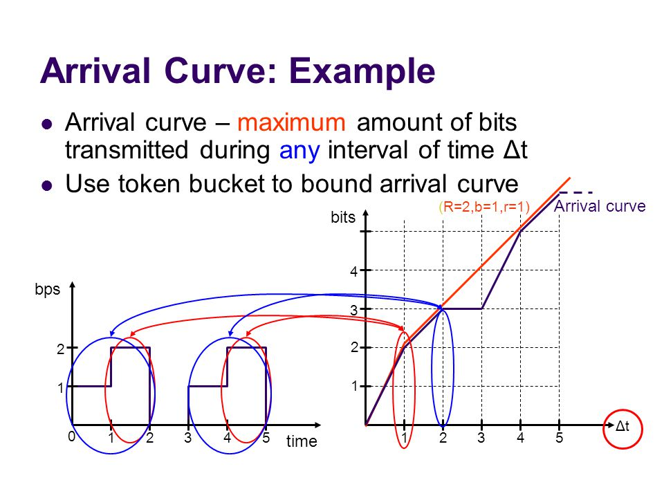 Arrival Curve: Example