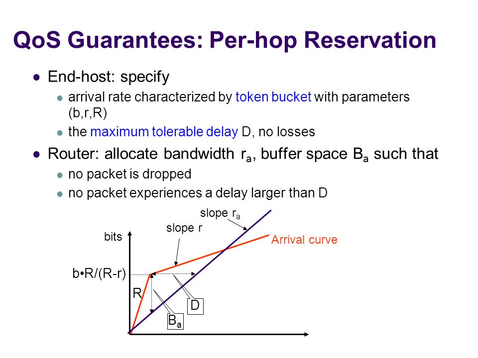 QoS Guarantees: Per-hop Reservation