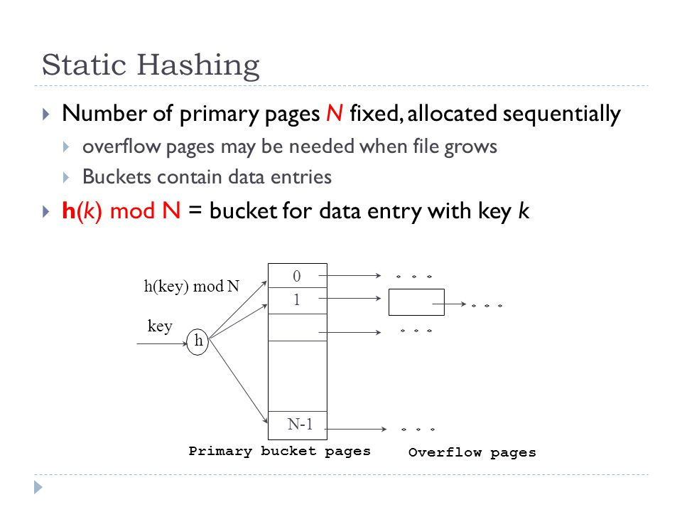 Static Hashing Number of primary pages N fixed, allocated sequentially