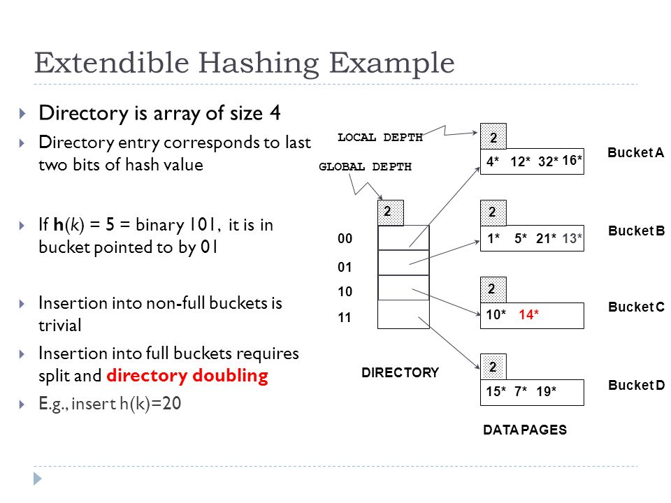 Extendible Hashing Example