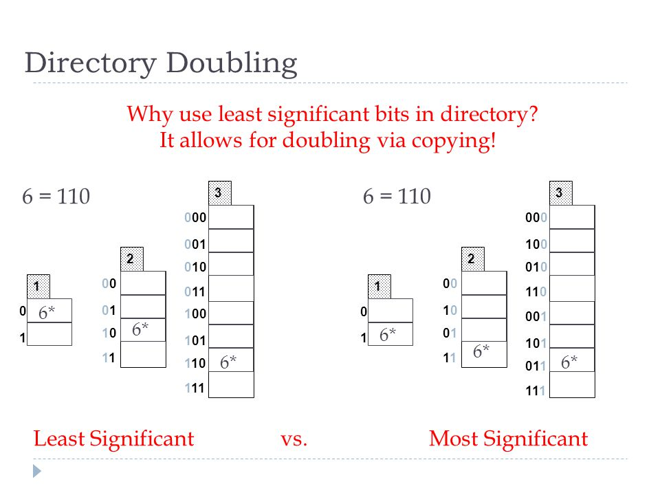 Directory Doubling Why use least significant bits in directory