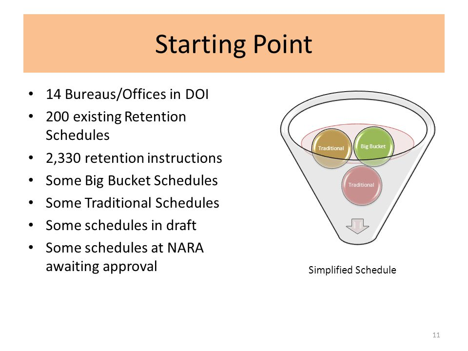 Starting Point 14 Bureaus/Offices in DOI