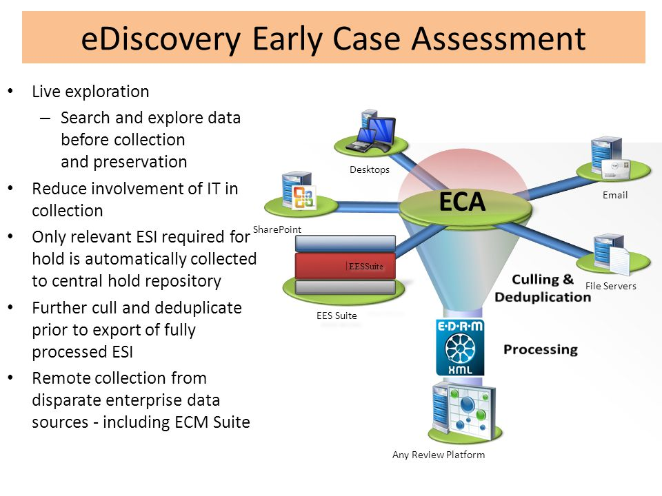 eDiscovery Early Case Assessment