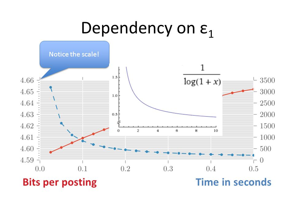 Dependency on ε1 Notice the scale! Time in seconds Bits per posting