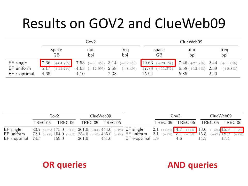 Results on GOV2 and ClueWeb09