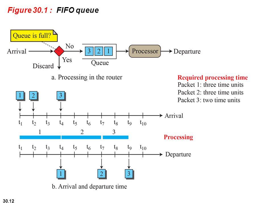 Figure 30.1 : FIFO queue 30.#
