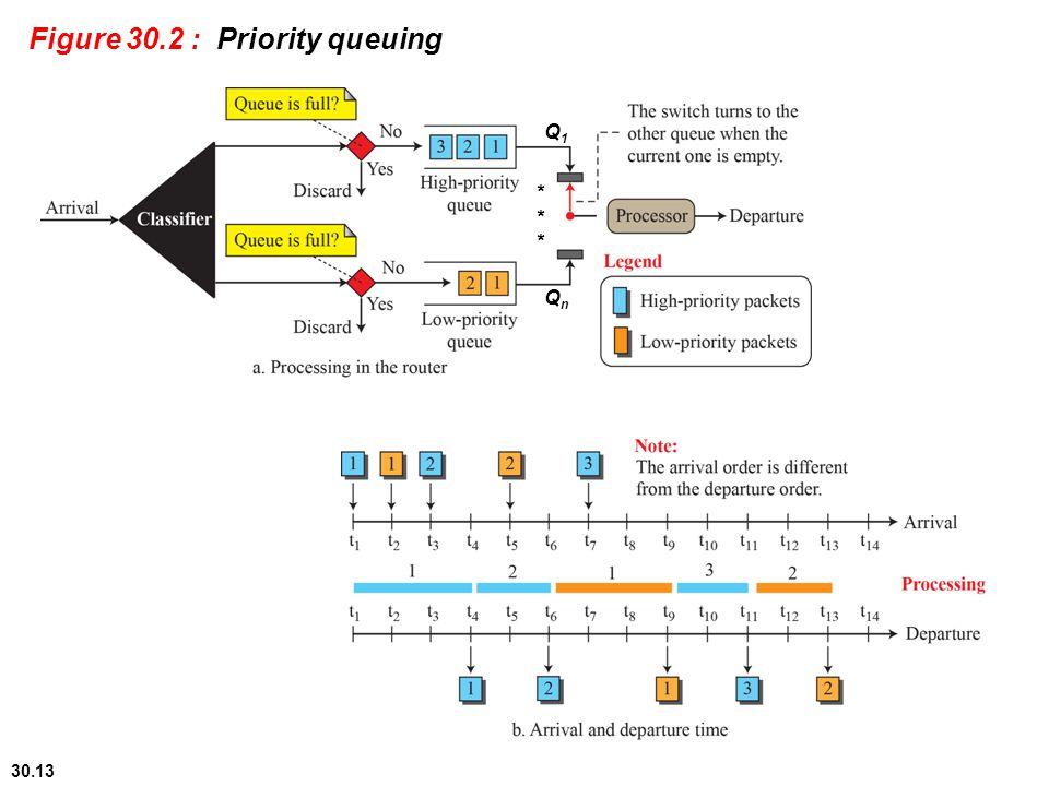 Figure 30.2 : Priority queuing