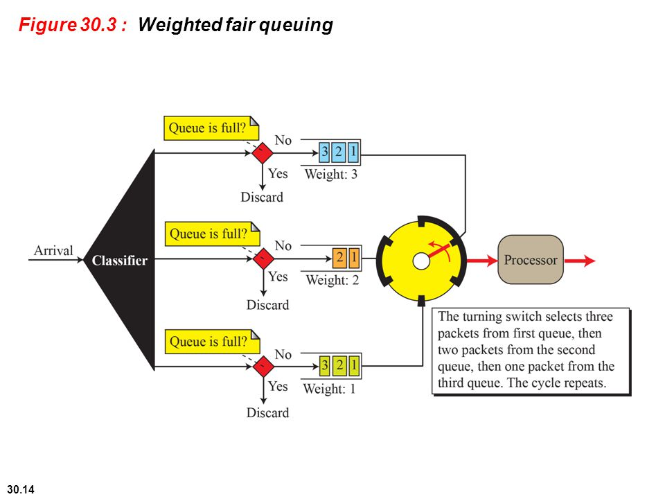 Figure 30.3 : Weighted fair queuing