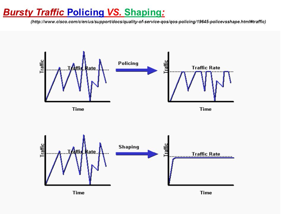 Bursty Traffic Policing VS. Shaping: