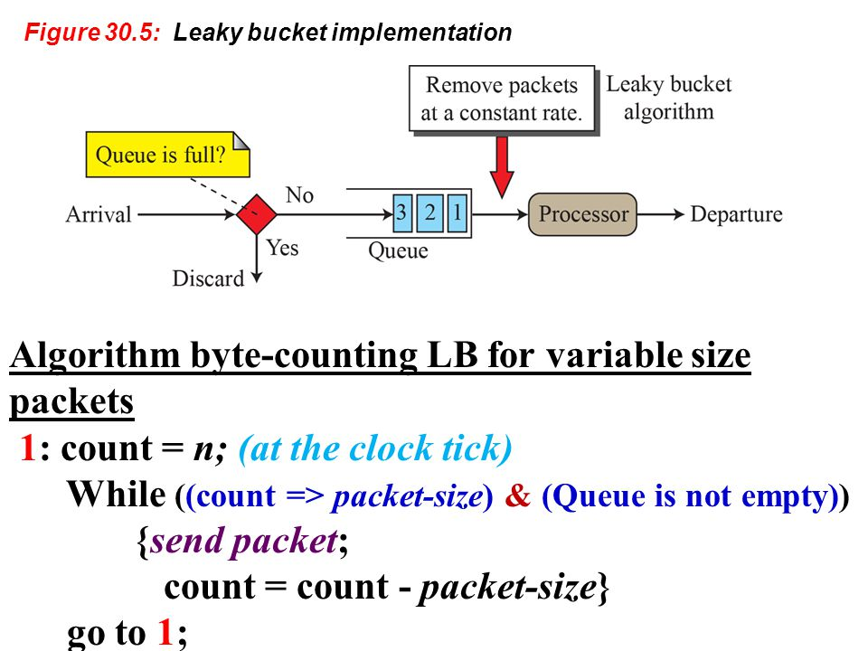 Algorithm byte-counting LB for variable size packets