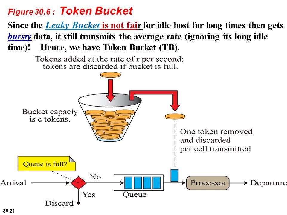 Figure 30.6 : Token Bucket