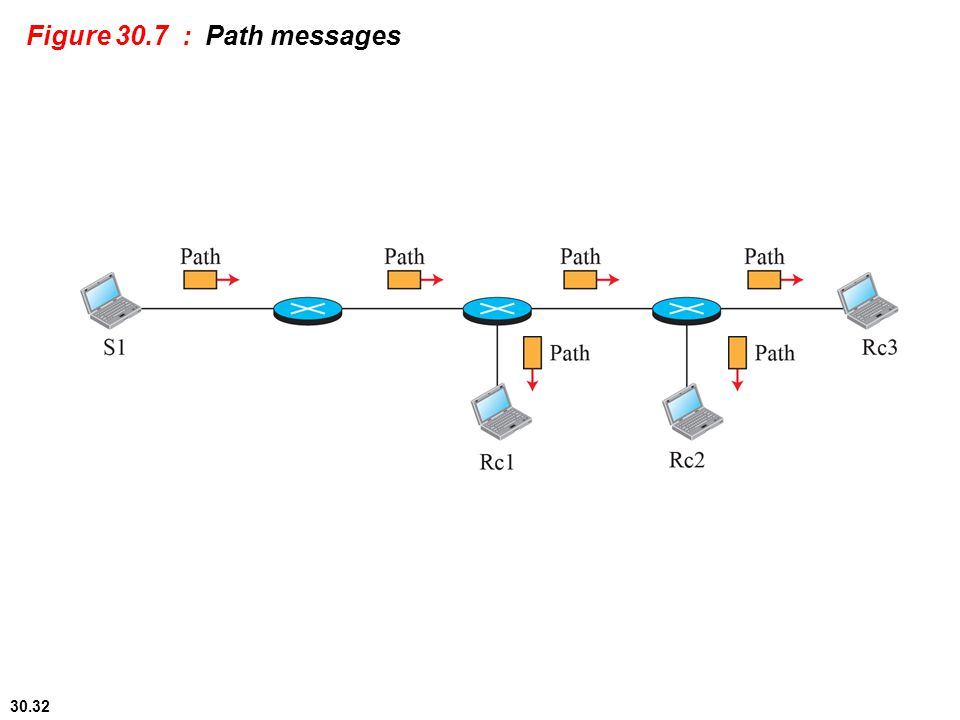 Figure 30.7 : Path messages 30.#