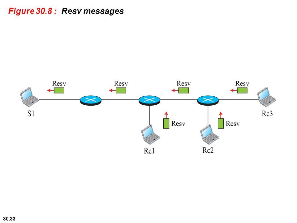Figure 30.8 : Resv messages 30.#