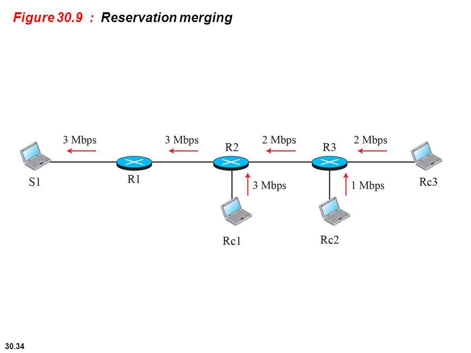 Figure 30.9 : Reservation merging