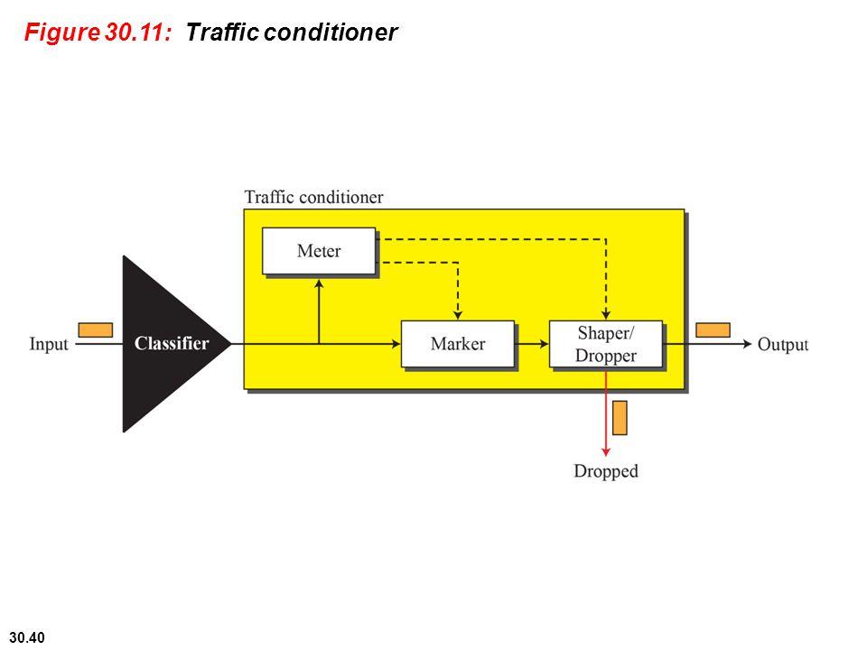 Figure 30.11: Traffic conditioner