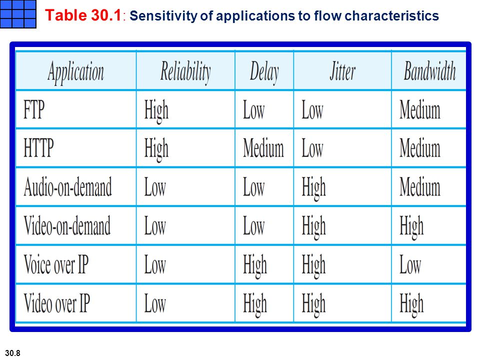 Table 30.1: Sensitivity of applications to flow characteristics