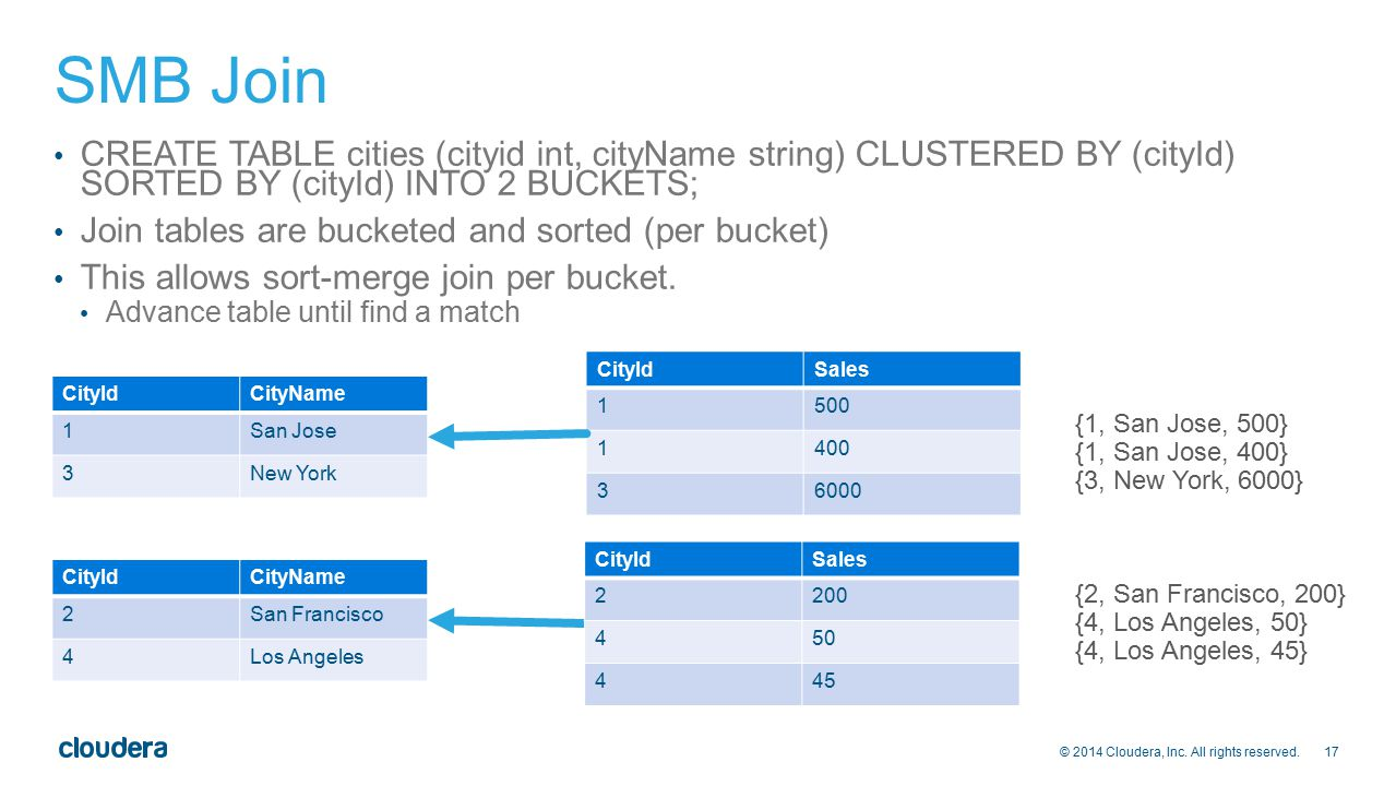 SMB Join CREATE TABLE cities (cityid int, cityName string) CLUSTERED BY (cityId) SORTED BY (cityId) INTO 2 BUCKETS;